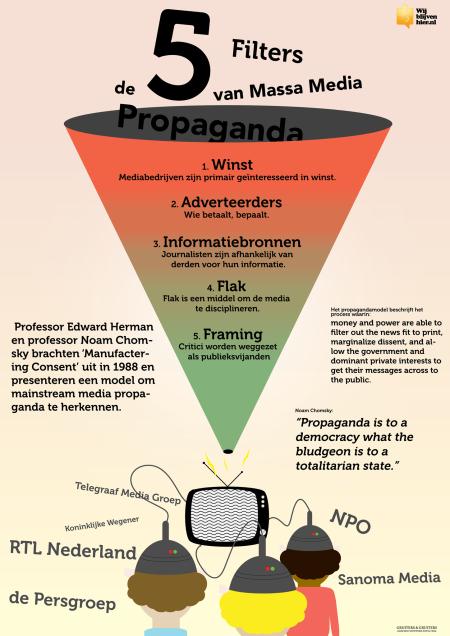 propaganda model noam chomsky essay
