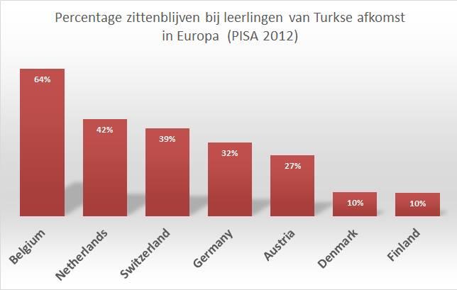 Turkse zittenblijvers PISA 2012
